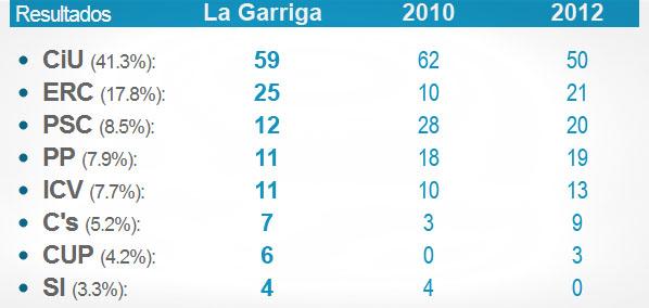 Resultats_segons_la_Garriga_03