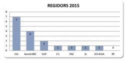 Regidors 2015